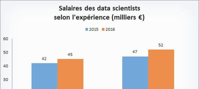 Le salaire des data scientists en graphiques