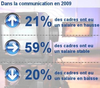 les augmentations de salaire des cadres dans la communication et les médias.