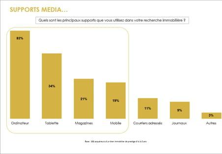 Immobilier : le digital, support de recherche numéro 1chez les acheteurs de biens de prestige