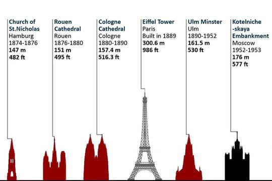 Les plus hauts bâtiments de l'Histoire en infographie