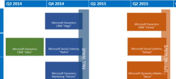 Dynamics CRM Online 2015 : la feuille de route révélée
