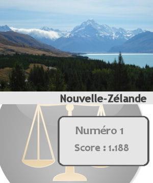 la nouvelle-zélande arrive en première position des pays les plus sûrs du monde.