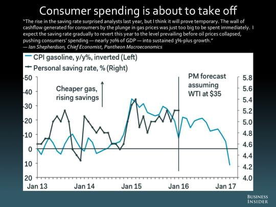 Les d penses des consommateurs sont sur le point de d coller - Journal des consommateur ...