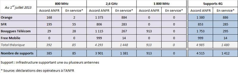 antennes 4g   bouygues telecom pourrait rapidement