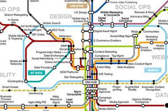 Gartner représente le parcours marketing digital par un plan de métro