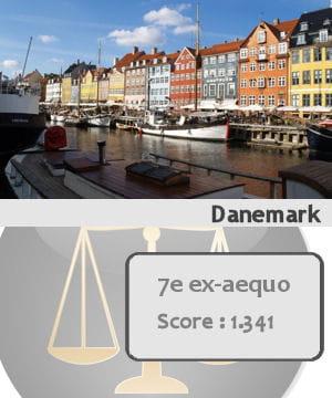 le danemark est septième ex-aequo des pays les plus sûrs du monde.