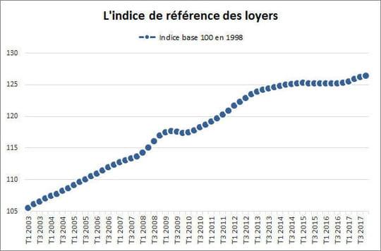 Indice des loyers (IRL)2018: valeur, historique et calcul