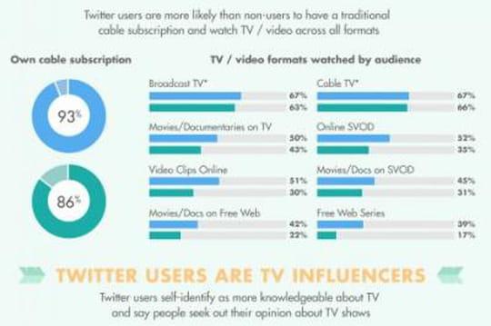Infographie : les utilisateurs de Twitter sont sur-consommateurs d'écrans