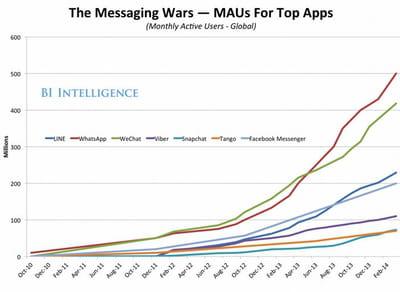 la guerre des applications de messagerie instantanée.