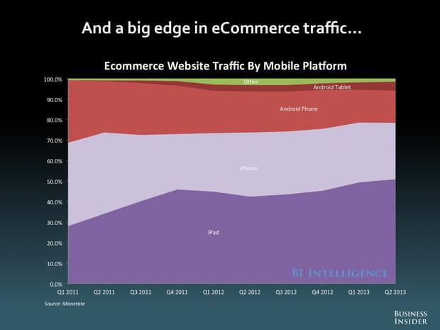 Trafic e-commerce