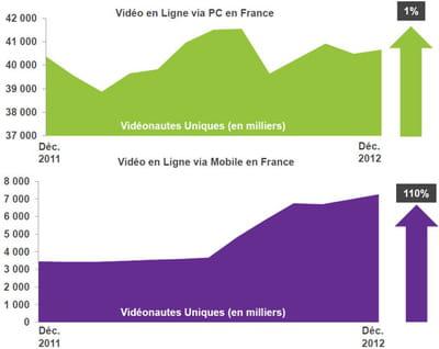 le nombre de vidéonautes sur mobile a grimpé de 110% en douze mois.