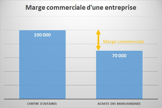 Marge commerciale : définition, calcul simple, taux de marge