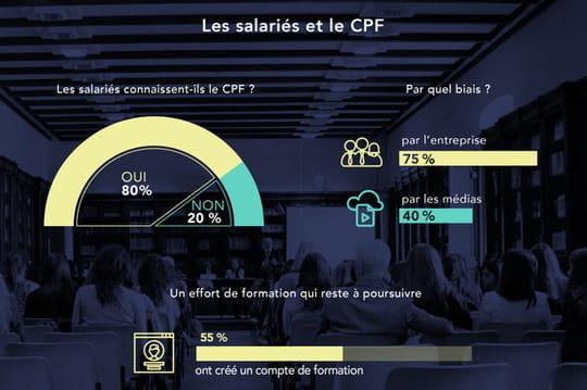 CPF: où en sont les salariés français?