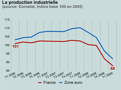 la production industrielle en france et dans la zone euro.