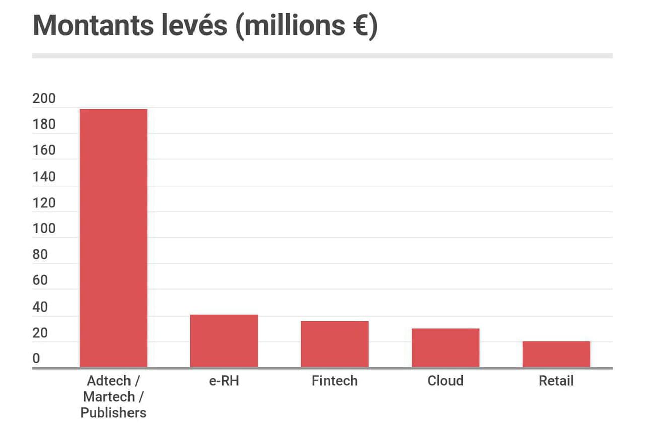 Les start-up françaises ont levé 440millions d'euros en octobre 2019