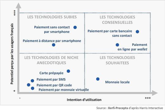 La carte bancaire dominera (encore) le paiement en France en 2022