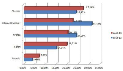 parts de marché des principaux navigateurs en france en août 2013 (chiffres