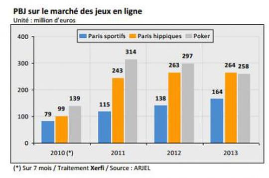 Le marché des jeux en ligne a reculé en 2013