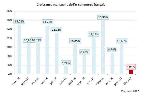 La croissance de l'e-commerce français tombe à 5% en février