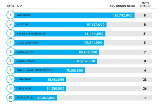8 des 10 applis les plus populaires aux US appartiennent à Facebook et Google