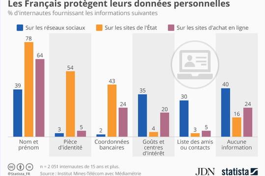 Infographie: les Français protègent leurs données personnelles