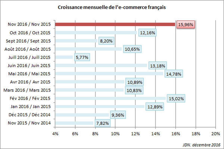 La croissance de l'e-commerce remonte à 16% en novembre