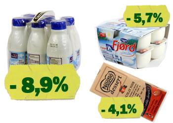 les produits dont le prix a le plus baissé en octobre.