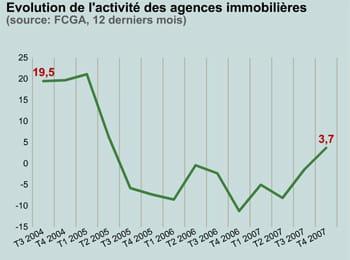 evolution de l'activité des agences immobilières