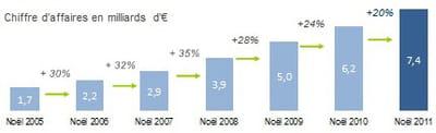 estimations du chiffre d'affaires de l'e-commerce à noël 2011