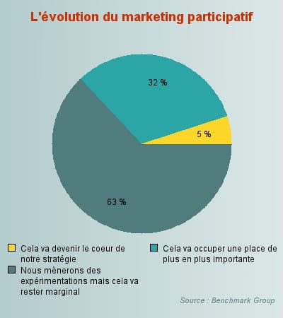 l'évolution du marketing participatif