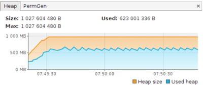 graphe mémoire obtenu pour un fichier de 4 mo environ avec java visualvm.