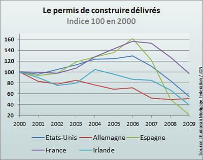 aux etats-unis, la baisse est intervenue en 2007, tout comme en espagne et en