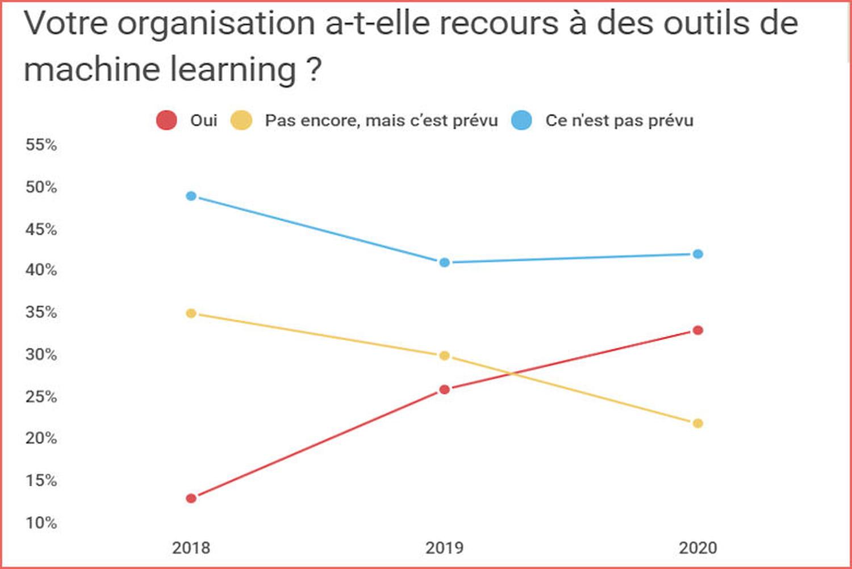 Un tiers des moyennes et grandes entreprises françaises utilisent l'IA