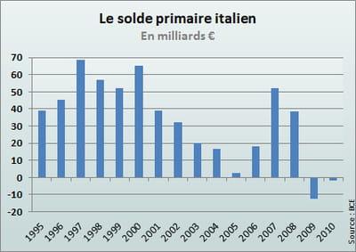 en 2010, le déficit primaire s'établissait à 1,8milliard d'euros.