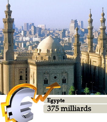 l'egypteest le 26e pays le plus riche du monde.