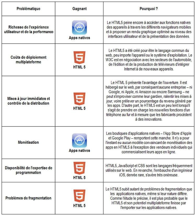 tableau confrontation html5 et applications natives