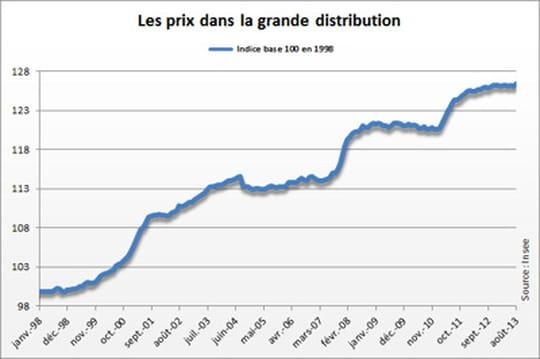 Prix dans la grande distribution : en légère augmentation en août