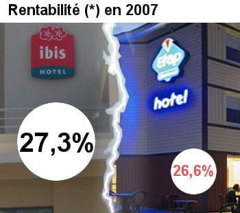 ibis est plus rentable qu'etat hôtel.