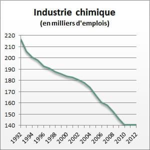 le nombre d'emplois entre 1992 et 2012.