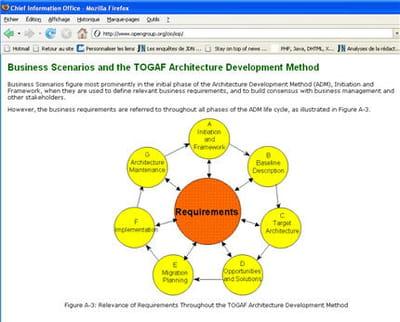 copie d'écran du site de l'open group représentant le cadre de conception togaf
