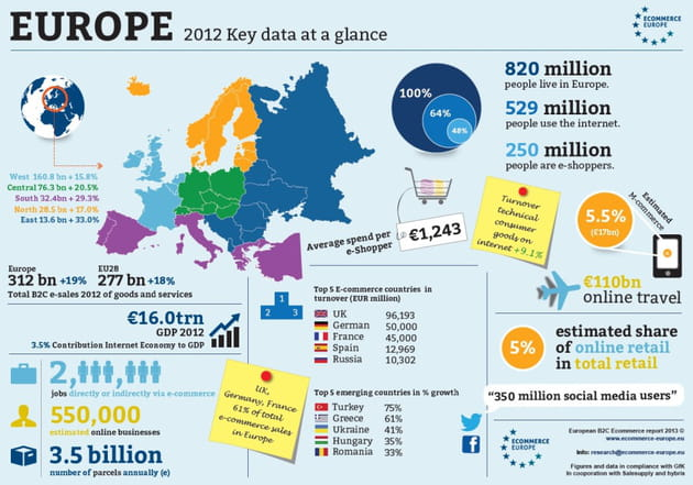 infograph eceurope