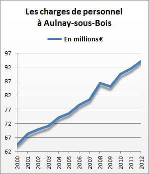 les charges de personnel d'aulnay-sous-bois se sont élevées à 94,3 millions
