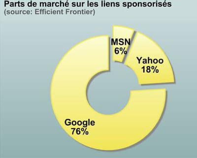 google domine le marché des liens sponsorisés