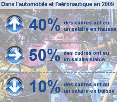 les augmentations de salaire des cadres dans l'automobile, l'aéronautique et les
