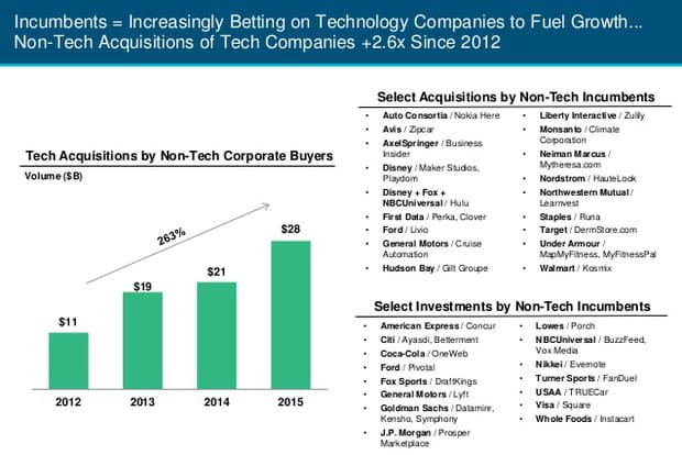 Acquisitions faites par des entreprises traditionnelles dans le secteur tech