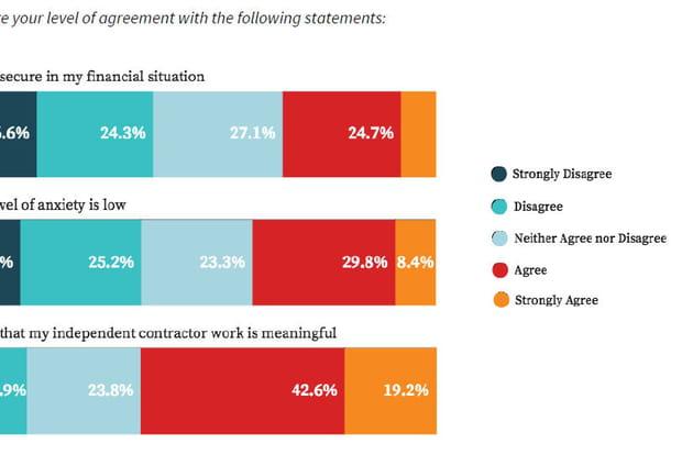 32% des travailleurs indépendants seulement sont rassurés sur leur situation financière