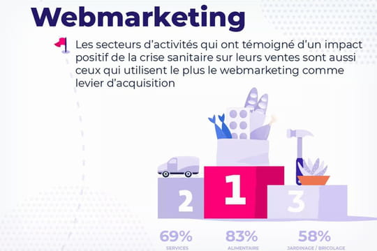 Infographie: le webmarketing, meilleur remède des retailers contre le Covid