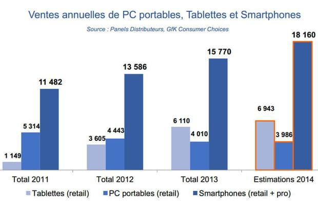 Baromètre mobile 3e trimestre 2014