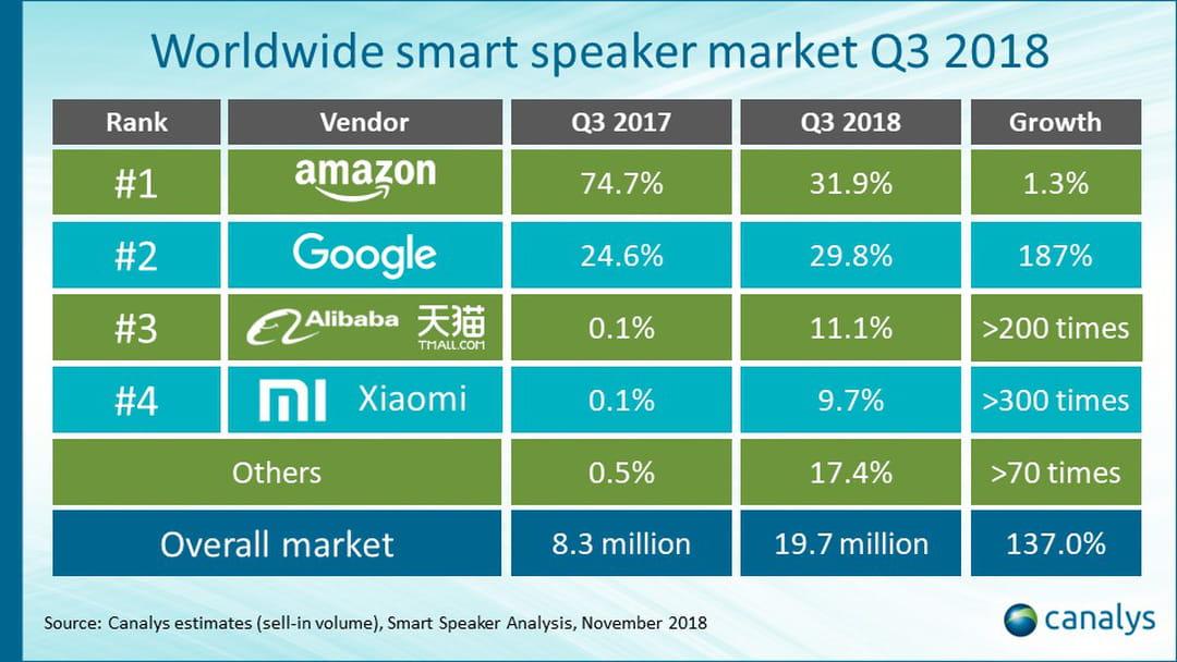 Amazon Echo vs Google Home : une guerre de positions