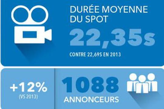 Infographie : +23% de campagnes vidéo in-stream en 2014
